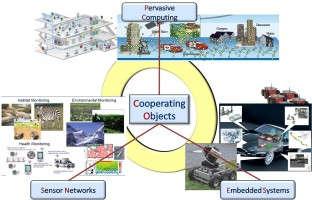 Cooperating Objects